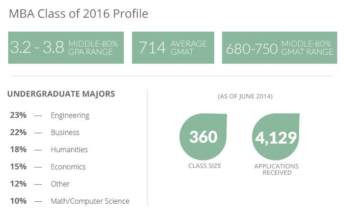 MBA2016class-profile-stats-aca_crop
