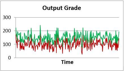 Output grade 2