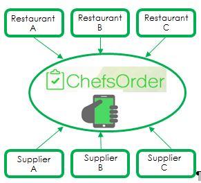 ChefsOrder