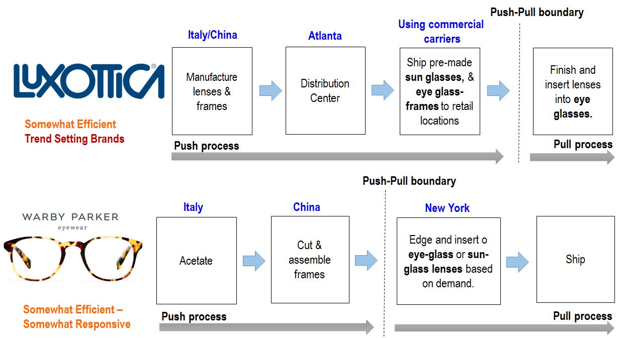 2dee7f59b3 El beneficio del modelo de cadena de suministro con la eliminación de la  intermediación de Warby Parker se ilustra con una comparación de inventario  y ...